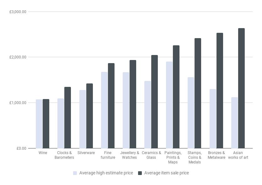 Gorringe's estimate vs sale prices 2017